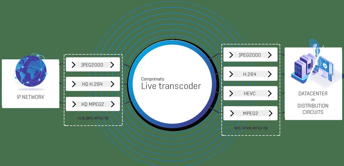 Distribution Transcoding